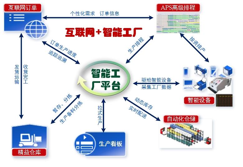 智能工厂教学实训平台