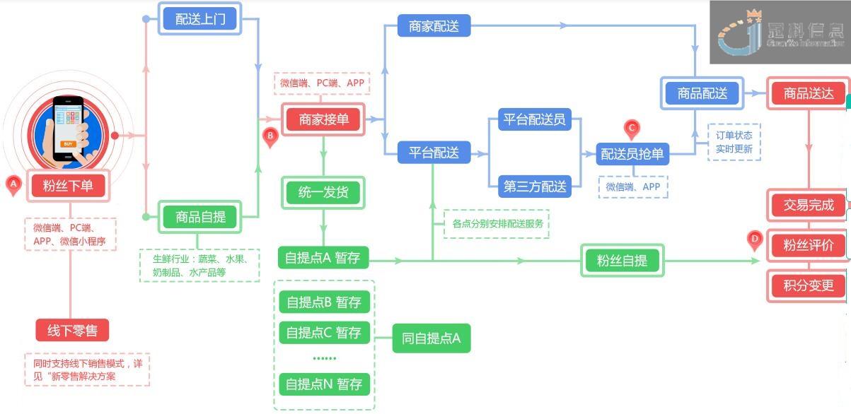 新零售配送业务流程图