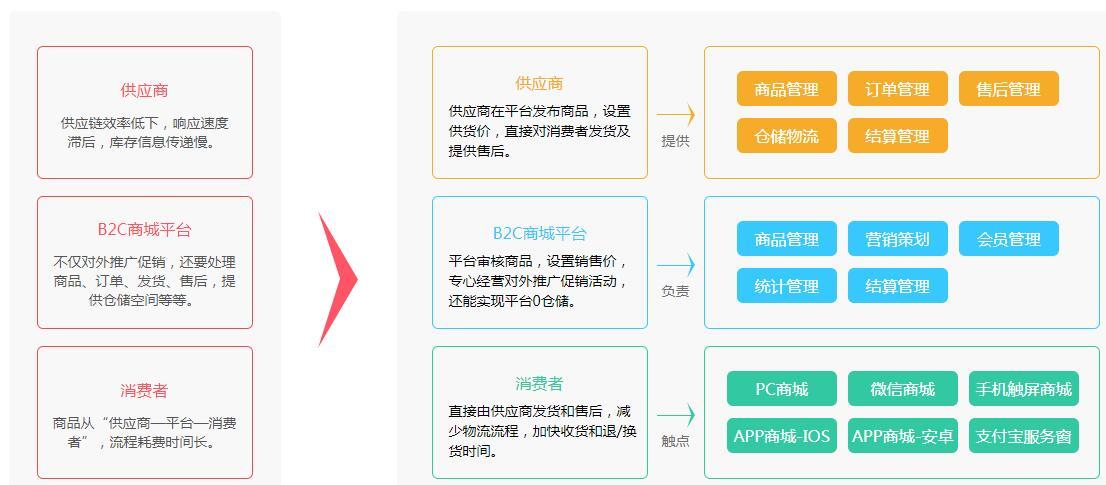 新零售多供应商模式流程图