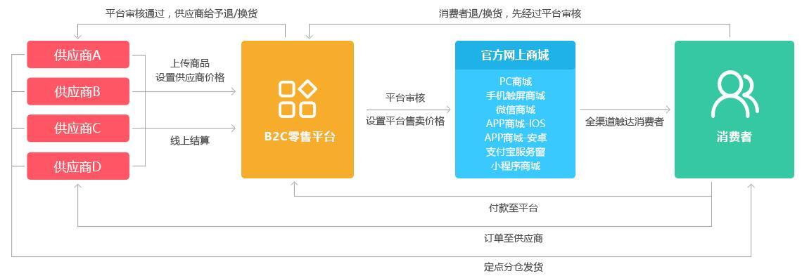 多供应商零售模式图.jpg